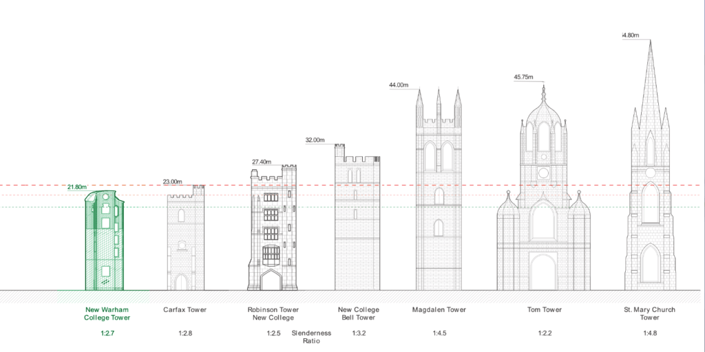 Progress Update: The Tower